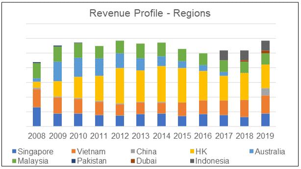 New Toyo revenue by regions