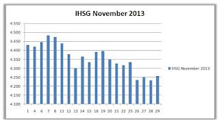 IHSG November 2013