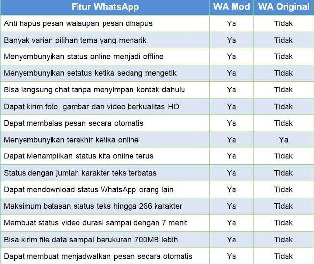 WhatsApp Mod APK free download