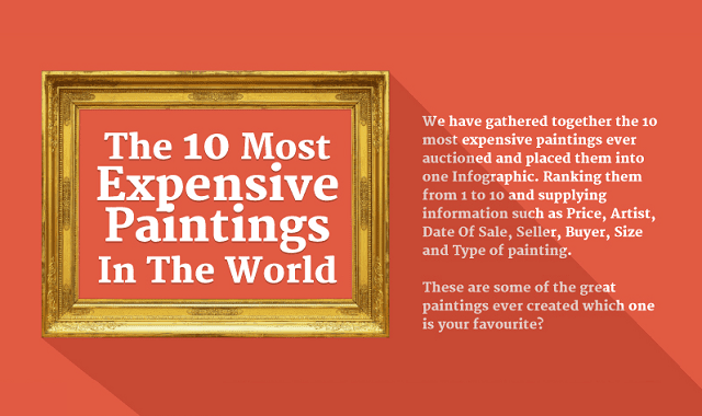 The 10 Most Expensive Paintings in the World