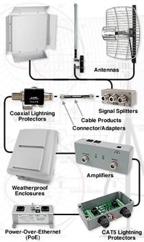 Gambar 3.33 Perangkat Wireless-LAN