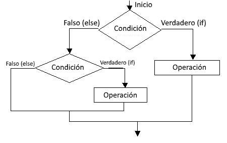 Ingeniería Y Código Curso Java 8 Estructuras