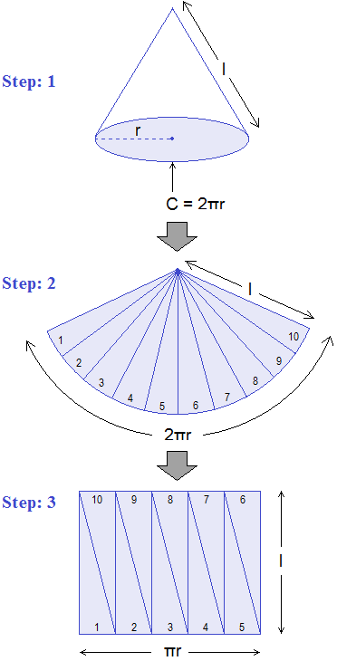 Activity to derive the formula of curved surface area of a cone.