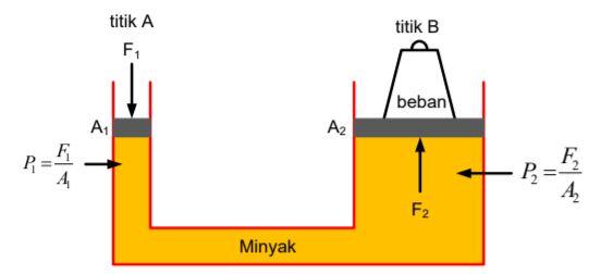 Ilustrasi Hukum Pascal