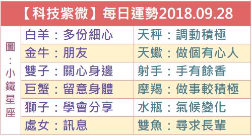 【科技紫微】每日運勢2018.09.28