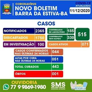 Mais 44 pessoas testam positivo para Covid-19 em Barra da Estiva; total é 515
