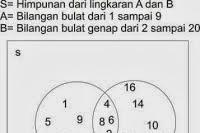 Soal dan Jawaban Ayo Kita Berlatih Kegiatan 2.2 Matematika Kelas 7