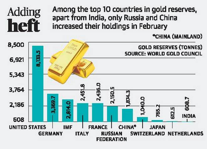 INDIA'S POSITION IN GOLD RESERVES: Daily Current Affairs: 5th September 2019: The Hindu+PIB