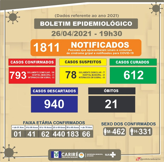 Boletim do covid-19 deste dia 26/04 até às 19h30, em Cariré (Dados referentes a 2021)