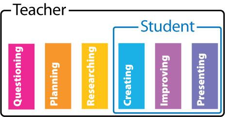 Sintak Model Project Based Learning