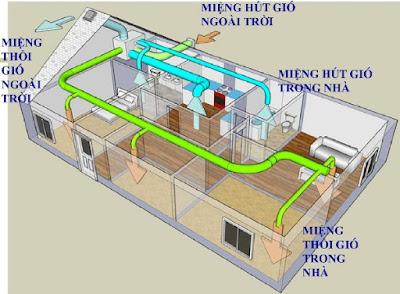 Ví dụ mô tả lắp đặt hệ thống ồng gió hộ gia đình