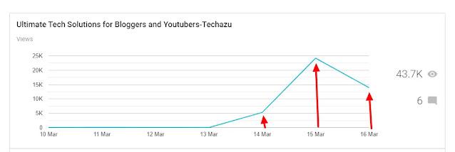 Traffic flow of techazu