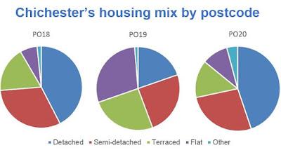 pie chart, detached, semi-detached, terraced, flat, PO18, PO19, PO20