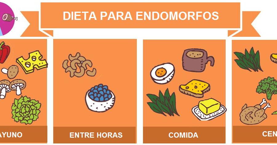 es la dieta cetosis y la dieta endomorfo lo mismo