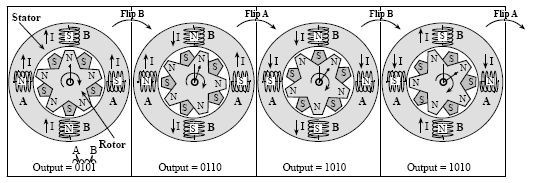 All about Stepper Motor, Theory and Circuit Diagram