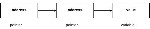 pointer to pointer in c