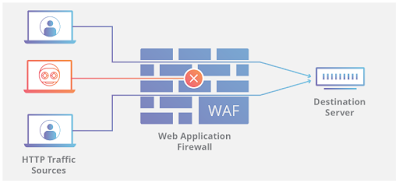 Firewall Aplication