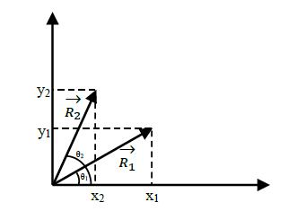 הצגה גיאומטרית של וקטורים