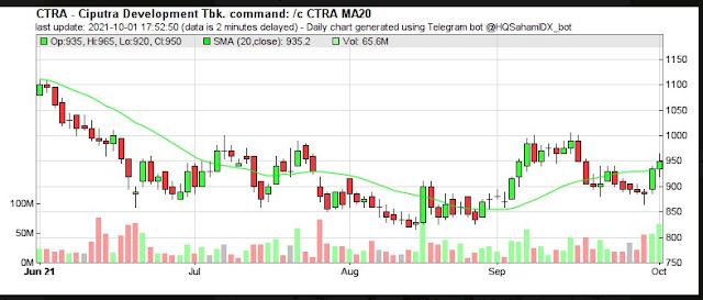 Sinyal BUY ,4 saham yang MANTUL KE ATAS dari garis MA 20 senin 4 oktober 2021