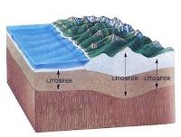 Litosfer kabuğunu bir yeryüzü kesitinde gösteren çizim