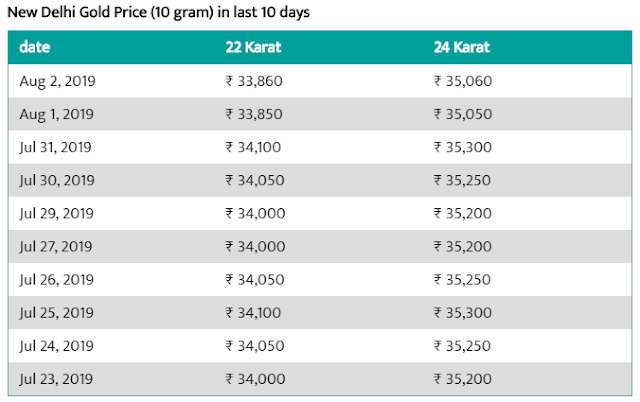 Today Gold Rate in Delhi - 2 Aug 2019 - Gold Price Today in Delhi.