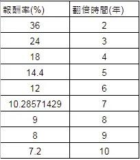 複利計算表-72法則