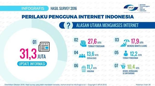 survei-apjii-yang-dilakukan-orang-indonesia-saat-akses-internet