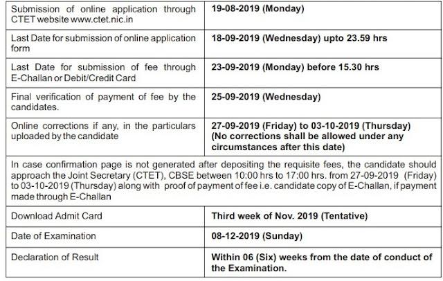 CTET December 2019 Important dates