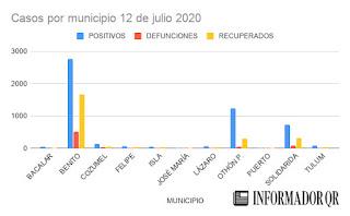 Casos de Coronavirus Covid-19 en Quintana Roo hoy 12 de julio 2020