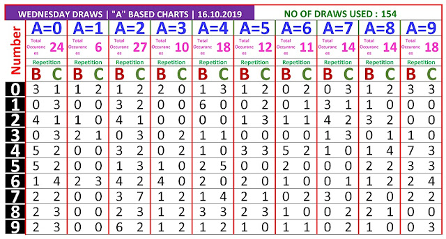 Kerala Lottery Result Winning Number Trending And Pending Chart of A based BC Chart  on 14.10.2019