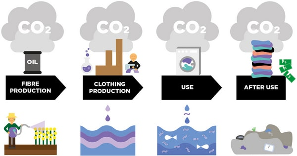 Energy consumption and CO2 emission in apparel supply chain