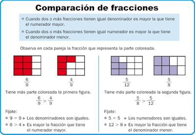 Resultado de imagen de comparar fracciones de distinto denominador