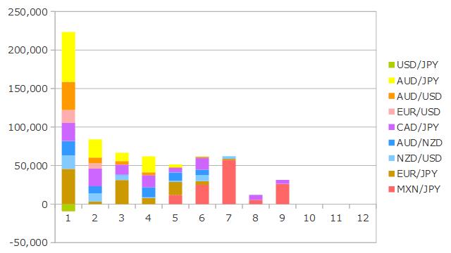 2019年9月までのFXの運用成績