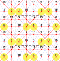 The extra-magic partially pandiagonal tori type T4.03.2 of order-4 have 4 knight move magic diagonals.