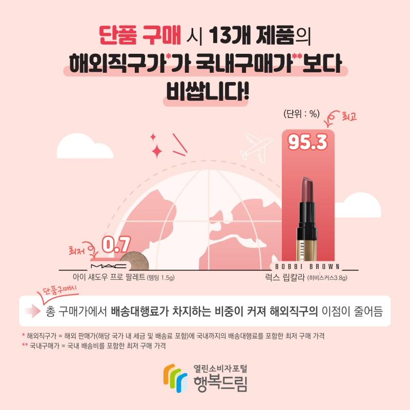 수입 브랜드 화장품 15개 제품의 국내외 가격 비교 조사한 결과
