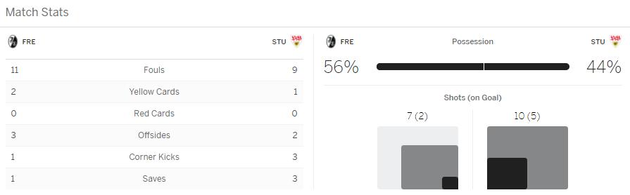 แทงบอล ไฮไลท์ เหตุการณ์การแข่งขันระหว่าง ไฟร์บวร์ก vs ชตุทท์การ์ท