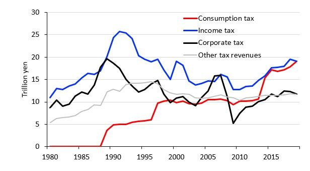 Figura 1: Entrate fiscali del governo centrale del Giappone