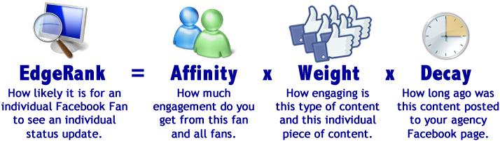 EdgeRank - Thuật toán Facebook