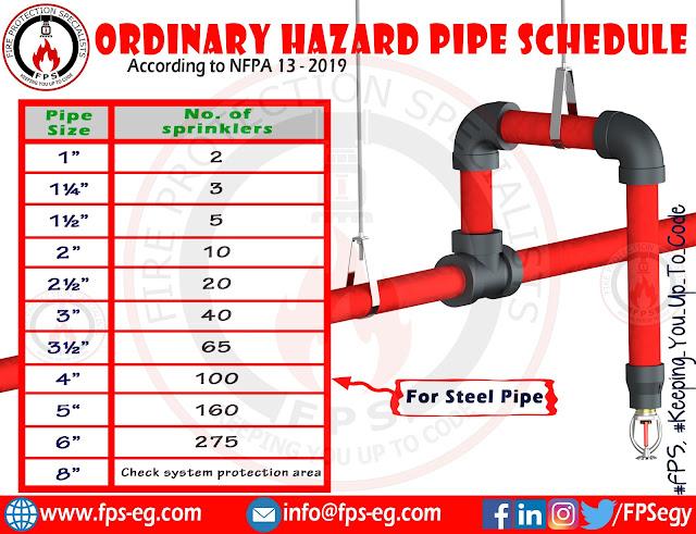 Ordinary hazard pipe schedule for sprinklers below ceiling