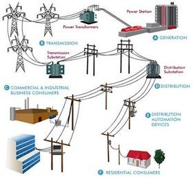 القدره الكهربيه ...وكيفية نقلها للمستهلك