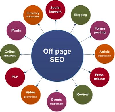 SEO Off Page Adalah? Penjelasan Dan Optimasi Off Page