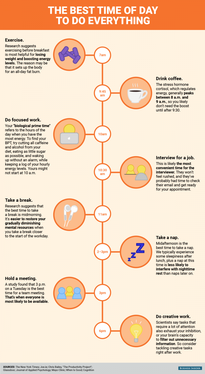 Best Time of the Day to Do Everything #infographic