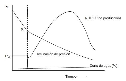 MecEsquemático del comportamiento de producción típico de un yacimiento con empuje por gas en solución
