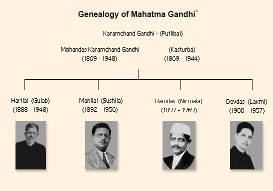 children of mahatma gandhi