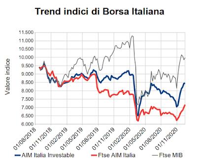 Trend indici di Borsa Italiana al 18 dicembre 2020