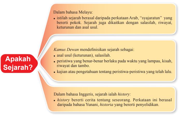 Download Pdf Buku Teks Digital Sejarah Tingkatan 1 Malaysia T A 2020 2021 Kamus Sejarah