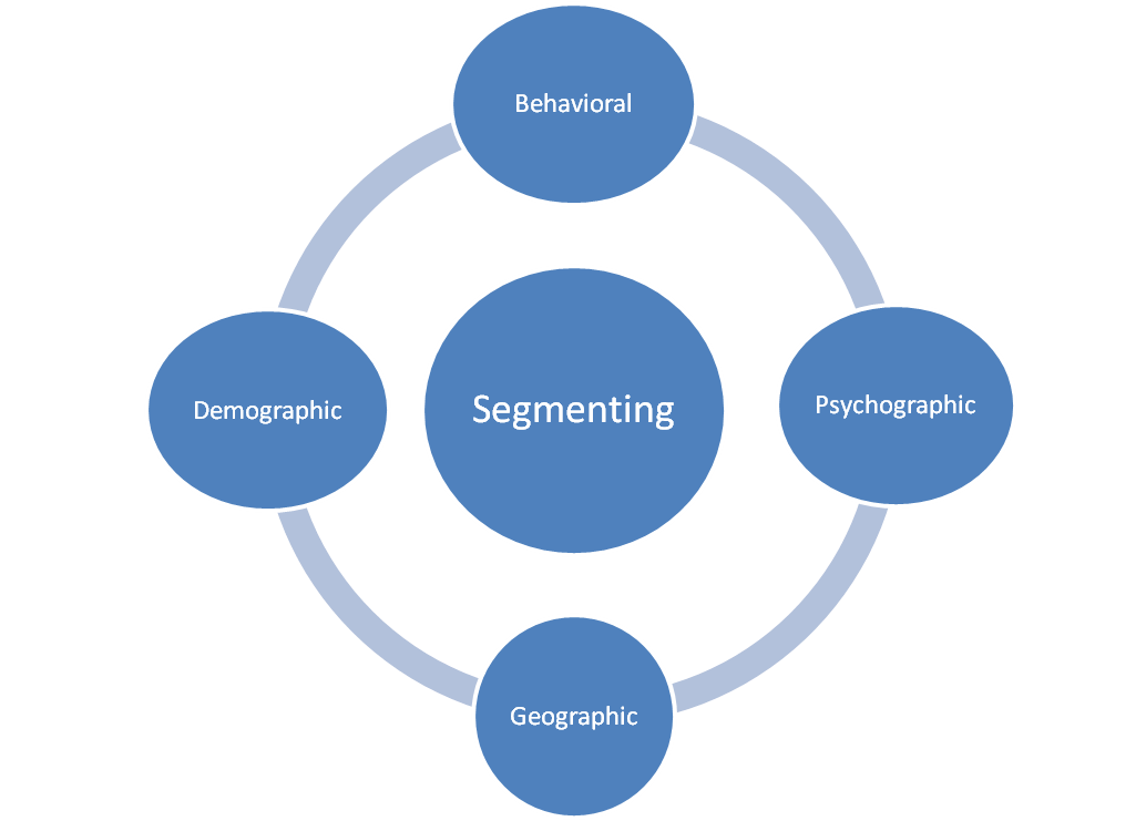 Pepsi : Marketing Diary: Segmenting, Targeting and Positioning