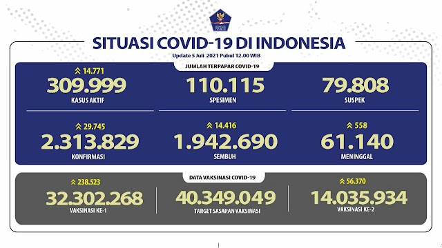 (5 Juli 2021 pukul 14.00 WIB) Data Vaksinasi Covid-19 di Indonesia