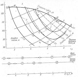 Диаграмма для выбора безопасной скорости при шторме для судов типы «Выборг»