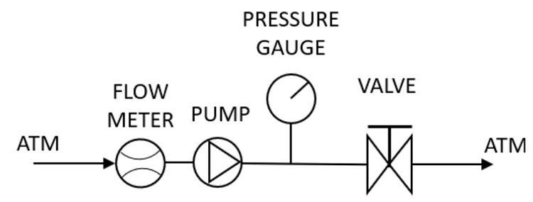 Arreglo para calcular los caudales de presiones positivas para la curva de rendimiento